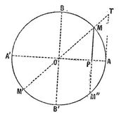Sine function diagram (Mathematics) vintage engraving — Stock Vector