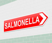 Salmonella concept. — Stock Photo