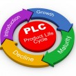 3d PLC - product life cycle — 图库照片
