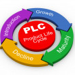 3d PLC - product life cycle — Foto Stock