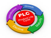 3d PLC - product life cycle — Stockfoto