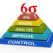 Process improvement - 3d six sigma pyramid — Stock Photo #38240085