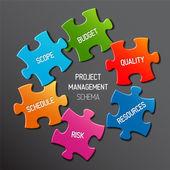 Project management diagram scheme concept — Stock Vector