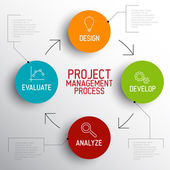 Proces řízení — Stock vektor