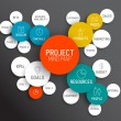 Постер, плакат: Project management mind map scheme