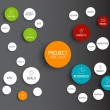Постер, плакат: Project management mind map scheme concept