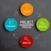 Project management process scheme — Stock vektor