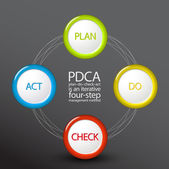 PDCA (Plan Do Check Act) — Stock Vector
