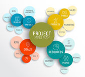 Project management mind map scheme — Stock Vector