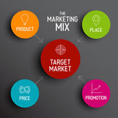 4P marketing mix model - price, product, promotion, place — Vector de stock