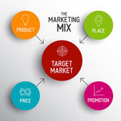 4P marketing mix model - price, product, promotion, place — Stok Vektör