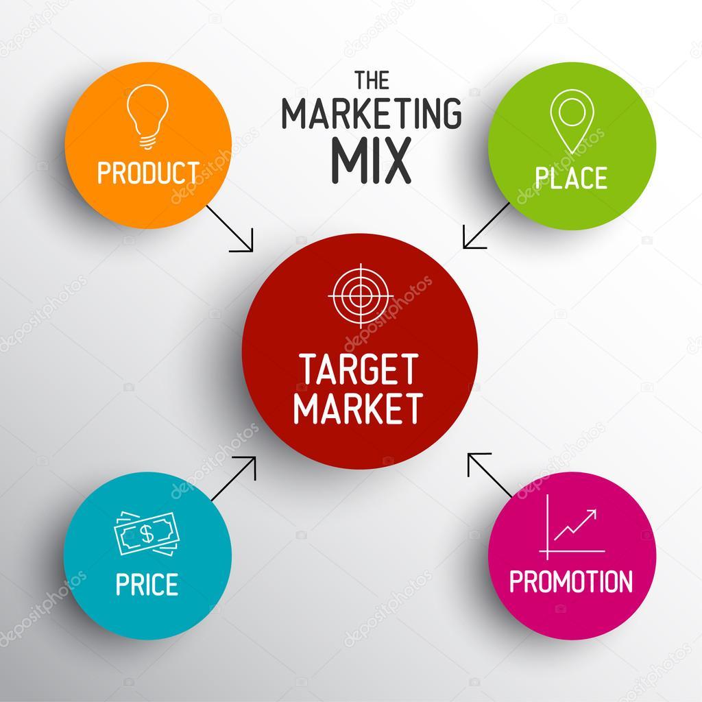 Toyota Marketing Mix (4Ps) Strategy
