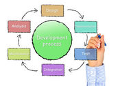 Development process. — Стоковое фото