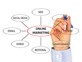 Online marketing. — Stock Photo