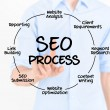 SEO Process Diagram - Foto Stock