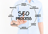 SEO Process Diagram — 图库照片