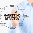 Marketing strategy concept — Stock Photo
