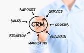 Proceso de gestión de la relación del cliente — Foto de Stock