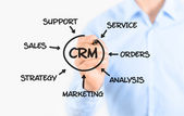 Processo de gestão de relacionamento do cliente — Foto Stock