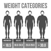 Man body mass index. — Vector de stock