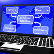 Social Media Diagram On Laptop Shows Information And Communicati — Stock Photo