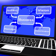 Success Diagram On Laptop Showing Vision And Determination — Stock Photo