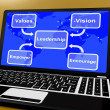 Royalty-Free Stock Photo: Leadership Diagram On Computer  Showing Vision And Values