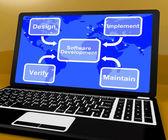 Schéma de développement logiciel montre implémenter entretenir et vérifier — Photo
