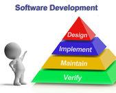 Oprogramowanie rozwój piramida pokazano projekt realizacji utrzymania — Zdjęcie stockowe