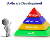 Software Development Pyramid Showing Design Implement Maintain A — Foto de Stock