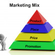Marketing Mix Pyramid Showing Place Price Product And Promotions — Stock Photo #22268405