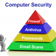 Computer Pyramid Diagram Shows Laptop Internet Security — Stock Photo #27611095
