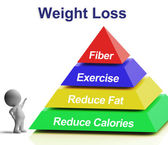Weight Loss Pyramid Showing Fiber Exercise Fat And Reducing Calo — Stock Photo
