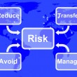 Risk Map MeManaging Or Avoiding Uncertainty And Danger — Stock Photo #40860131