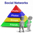 Social Networks Pyramid Shows Facebook Twitter Or Google Plus — Stock Photo