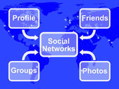 Social Networks Map Means Online Profile Friends Groups And Phot — Stock Photo