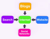 Internet Diagram Means Searching Social Networks Blogging And On — Stock Photo