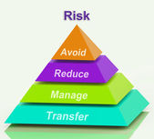 Risk Pyramid Means Avoid Reduce Manage And Transfer — Stock Photo