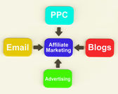Affiliate Marketing Diagram Shows Email Pay Per Click And Blogs — Stock Photo