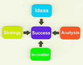 Success Diagram Means Progress Accomplishing And Strategy — Stock Photo