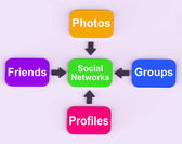 Social Networks Diagram Means Internet Networking Friends And Fo — Foto de Stock