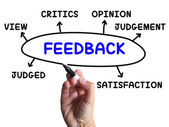 Feedback Diagram Shows Judgement Critics And Opinion — Zdjęcie stockowe