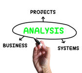 Analysis Diagram Shows Investigating Business Systems And Projec — Stock Photo