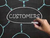 Customers Blackboard Shows Consumers Buyers And Patrons — Stock Photo