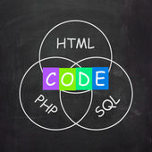 Words Refer to Code HTML PHP and SQL — Stock Photo