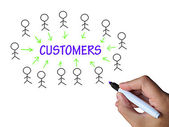 Customers On Whiteboard Shows Consumers And Clients — Stock Photo