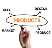 Products Diagram Means Designing And Producing Commodities — Stock Photo