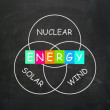 Natural Energy Means Nuclear Wind and Solar Power — Stock Photo #45541687