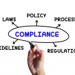 Постер, плакат: Compliance Diagram Means Obeying Rules And Guidelines