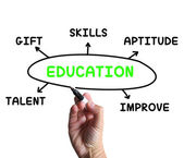 Education Diagram Means Aptitude Knowledge And Improving — Stock Photo